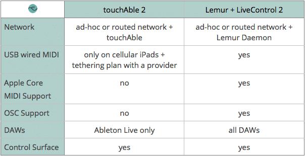 touchAble vs Lemur - Connectivity