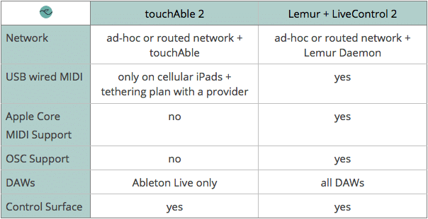 touchAble vs Lemur - Connectivity